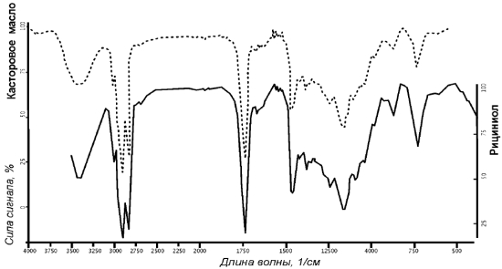 Сравнительный анализ инфракрасных спектров касторового масла и эмульсии «Рициниол»