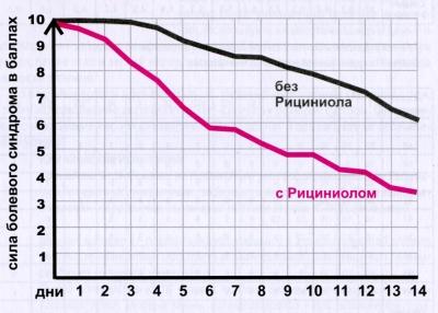 Средние показатели снижения болевого синдрома в контрольной группе и в опытной группе с использованием Рициниола «Камертон»