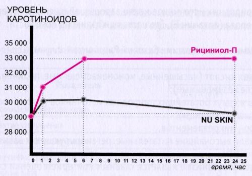 Динамика УК при использовании Рициниола-П и косметики фирмы «Nu skin»