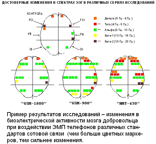 Пример результатов исследований