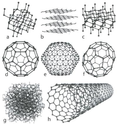 Восемь аллотропов углерода