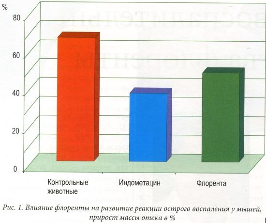 Влияние флоренты на развитие реакции острого воспаления у мышей, прирост массы отека в %
