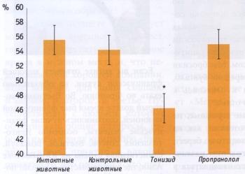 Влияние тонизида и пропранолола на величину соотношения зоны некроза к зоне риска