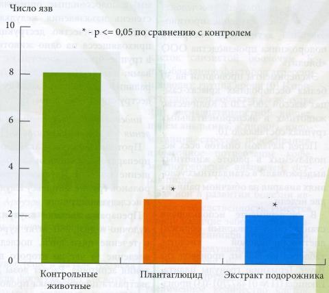 Влияние экстракта подорожника на общее количество язв, вызванных введением ацетилсалициловой кислоты, у крыс