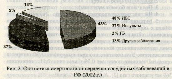 Статистика смертности от сердечно-сосудистых заболеваний в РФ (2002 г.)