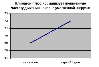 Климатон-плюс нормализует пониженную частоту дыханий на фоне умственной нагрузки