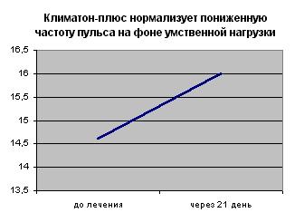 Климатон-плюс нормализует пониженную частоту пульса на фоне умственной нагрузки