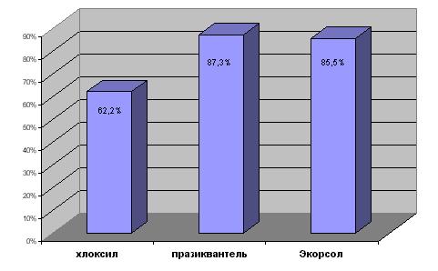 Сравнительная характеристика препарата «Экорсол» и других противоописторхозных средств