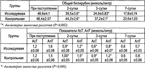 Влияние БАД «Флорента « на динамику изменений биохимических показателей сыворотки крови у пациентов с алкогольной интоксикацией средней степени тяжести