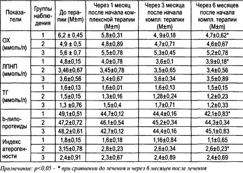 Динамика показателей липидного спектра у больных сахарным диабетом первого и второго типа