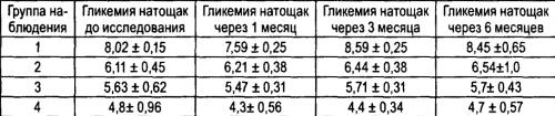 Динамика показателей гликемии натощак на фоне приема концентрата «Лактавия»