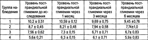 Динамика уровня постпранднальной гипергликемии на фоне приема концентрата «Лактавия»