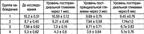 Показатели гликированного гемоглобина у пациентов с нарушениями углеводного обмена