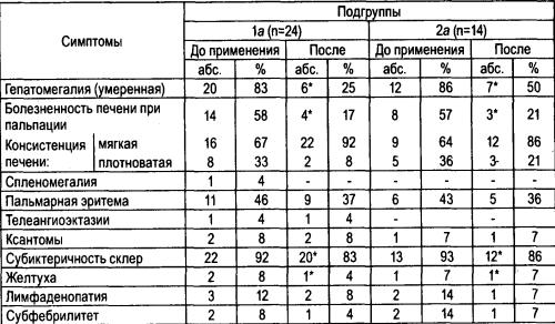 Динамика объективных симптомов у больных ХГ умеренной степени активности под влиянием Липроксола в сочетании с карсилом и карсила