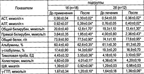 Динамика биохимических показателей сыворотки крови у больных ХГ слабо выраженной степени