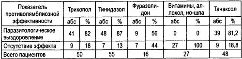 Сравнительная характеристика эффективности дегельминтизации различными препаратами и БАД «Танаксол»