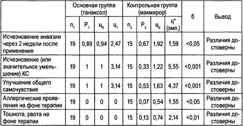 Результаты расчетов по методу углового преобразования Фишера при оценке сравнительной эффективности танаксола и макмирора при КА