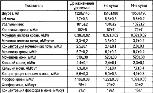 Динамика обмена веществ на фоне приема Уролизина