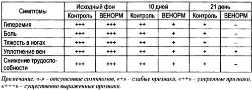 Оценка эффективности БАД «Венорм» при заболеваниях вен нижних конечностей