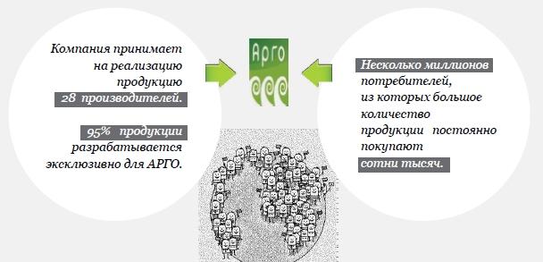 Арго — это место встречи спроса и предложения