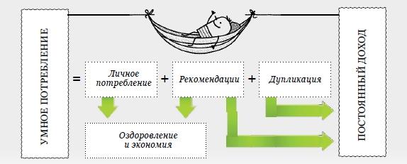 Модель умного потребления арго