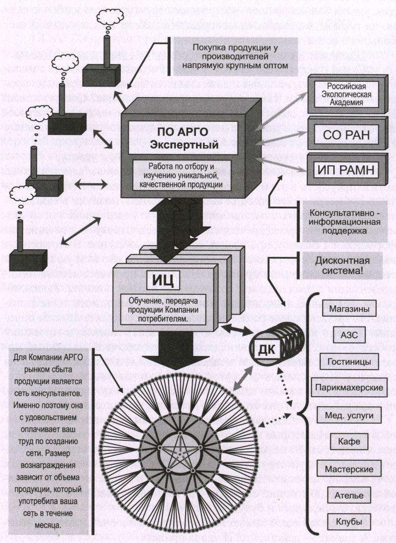 Схема управления на потребительском обществе Контакты схема проезда услуги решения органов управления центрального...