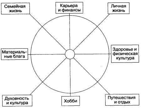 Колесо гармоничного развития личности