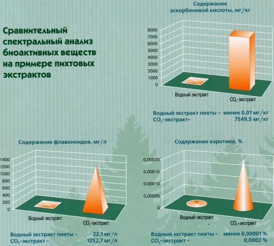 Сравнительный спектральный анализ биоактивных веществ на примере пихтовых экстрактов