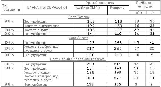 Данные о влиянии компоста и способов его внесения на урожайность разных сортов картофеля за период 2000-2002 г. (в пересчете на гектар)