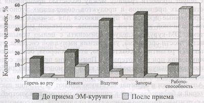 ���������� �������� ��-������� � ��������� � ���������������������� ����������, ��������������� � Helicobacter pylori