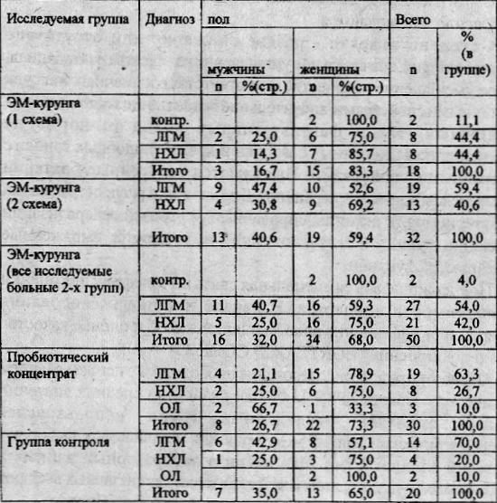 Структура обследуемых групп больных гемобластозами в фазе клинико-гематологической ремиссии по нозологии и полу