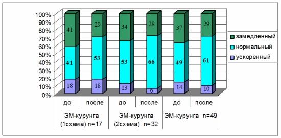Показатели двигательной функции кишечника