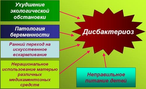 Причины развития дисбактериоза у детей в возрасте до 1 года