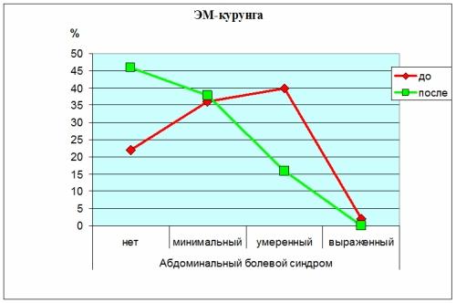 Динамика абдоминального болевого синдрома