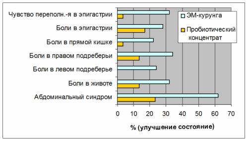 Сравнительная оценка динамики улучшения самочувствия после приема препаратов
