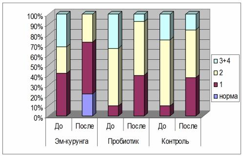 Сравнительная Динамика тяжести дисбактериоза