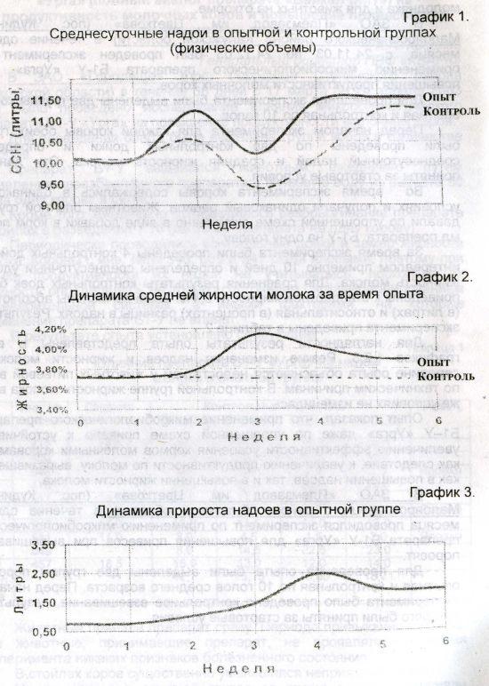Среднесуточные надои в опытной и контрольной группах (физические объемы)