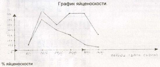 График яйценоскости