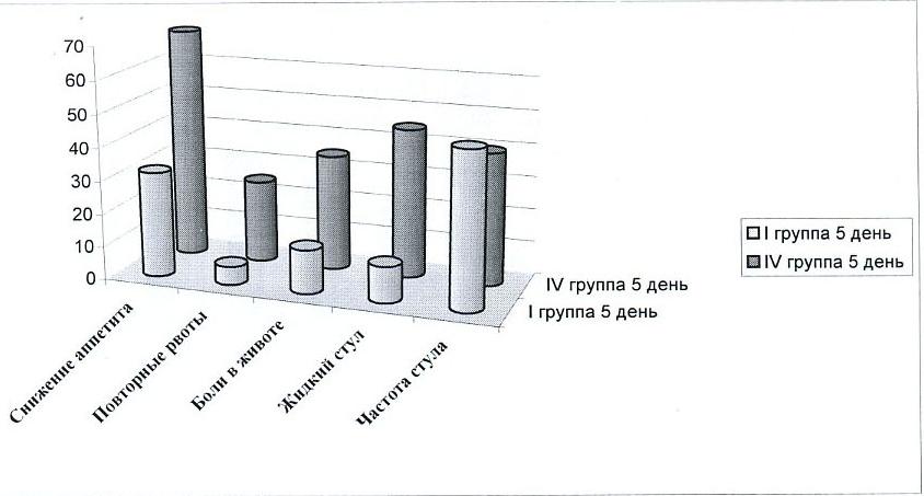 Сроки исчезновения (нормализации) основных симптомов у детей I и IV групп (в процентах)