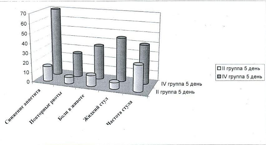 Сроки исчезновения (нормализации) основных симптомов у детей II и IV групп (в процентах)