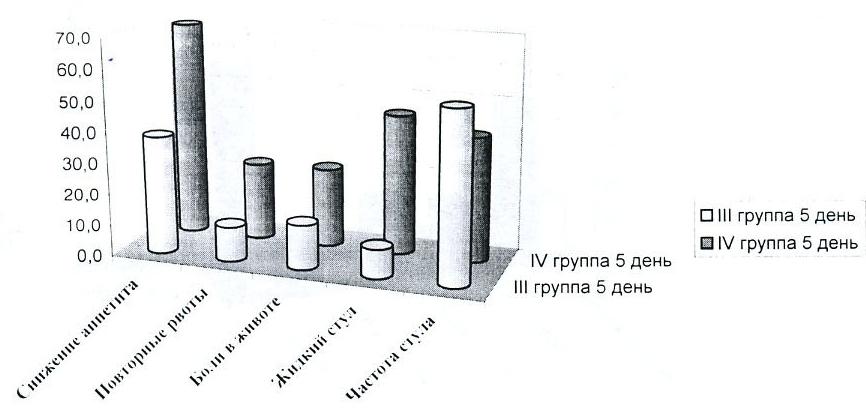 Сроки исчезновения (нормализации) основных симптомов у детей III и IV групп (в процентах)