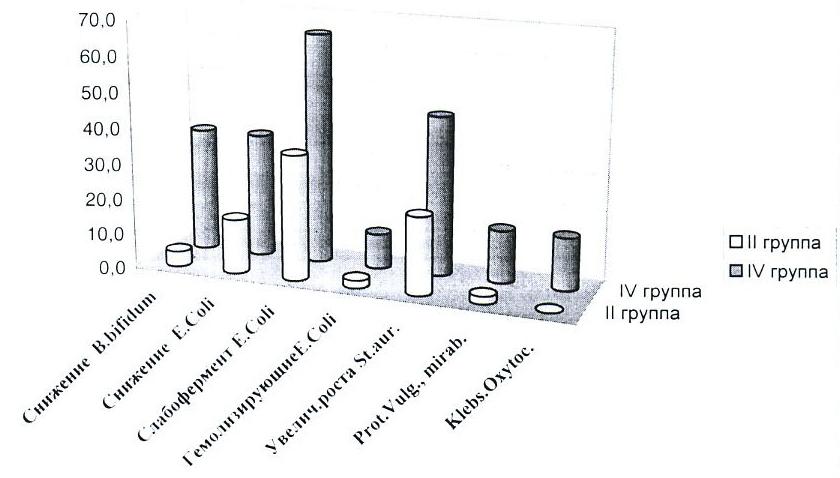 График 7