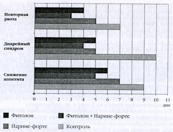 Результаты применения сиропа «Фитолон» у детей с ОКИ