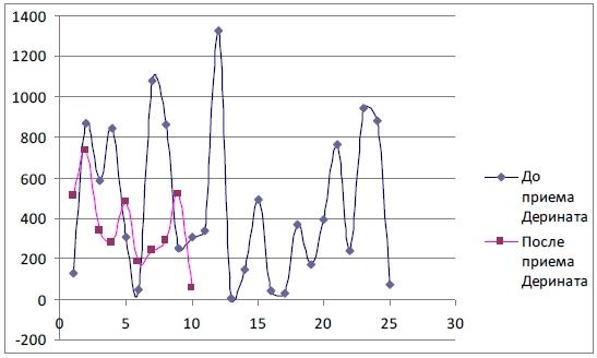 Уровень sIgA в слюне ЧБД до и после приема Дерината