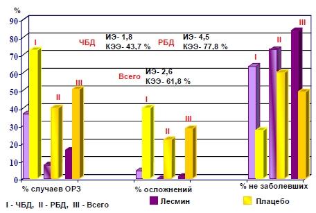 Результаты изучения профилактической эффективности «Лесмина» у детей