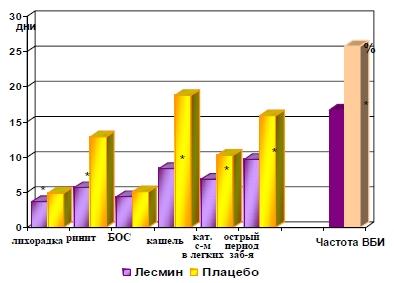 Результаты изучения лечебной эффективности «Лесмина» и частота возникновения внутрибольничных инфекций
