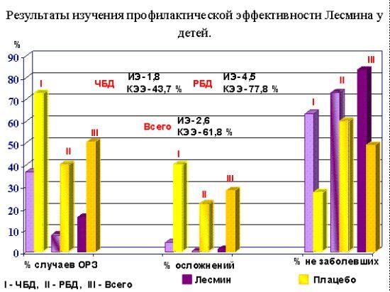 Результаты изучения профилактической эффективности Лесмина у детей