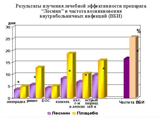 Результаты изучения лечебной эффективности препарата ЛЕСМИН