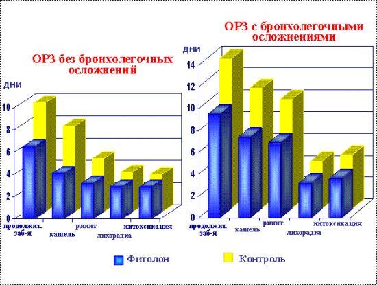 Лечебная эффективность фитолона у детей с ОРЗ