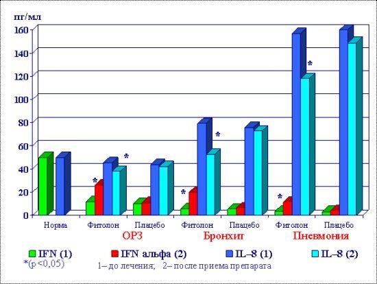"""Динамика уровней IFNα и IL -8 в сыворотке крови у детей, получавших """"Фитолон"""""""
